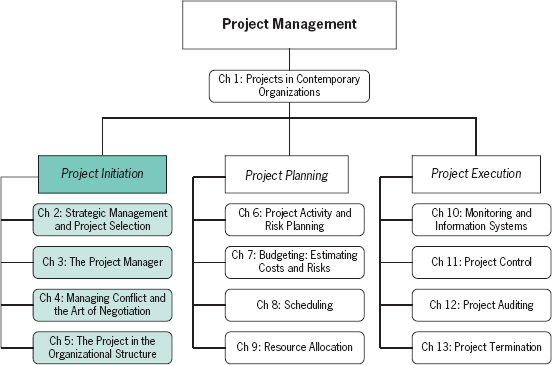 project management in access