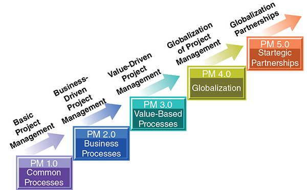 Diagram shows levels of project management having basic (PM 1.0 common processes), business-driven project (PM 2.0 business processes), value-driven (PM 3.0 value-based), globalization, globalization partnerships.