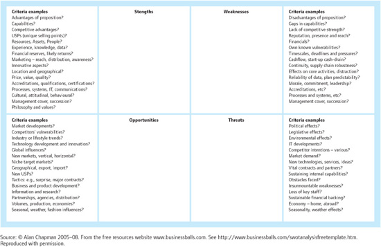 Appendix 1 strategic swot analysis template project managing many listed criteria can apply to other quadrants and the examples are not exhaustive you should identify and use any other criteria that are appropriate accmission Gallery