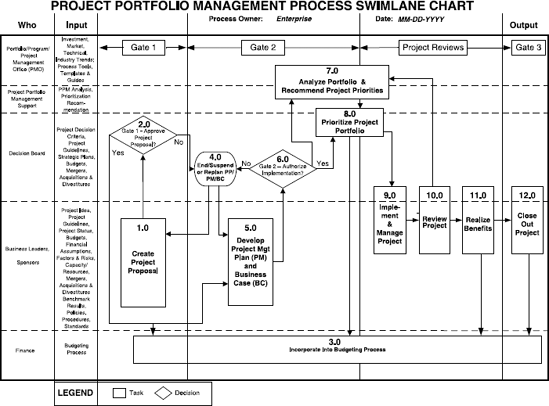 Ppm Components Project Portfolio Management A View From The