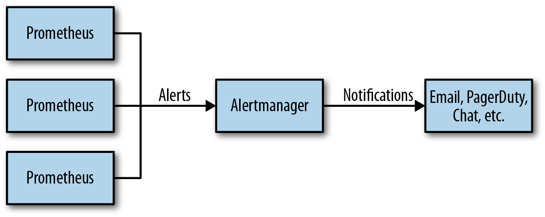 Prometheus and Alertmanager architecture.