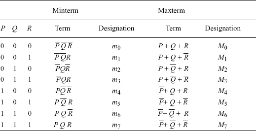 TABLE 17.24 The minterms and maxterms of the three variables