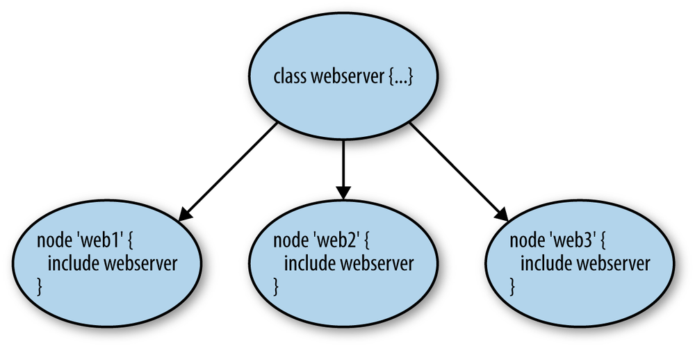 Configuring multiple nodes as webservers