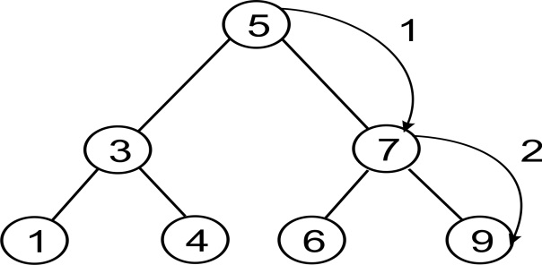 Benefits of a binary search tree - Python Data Structures