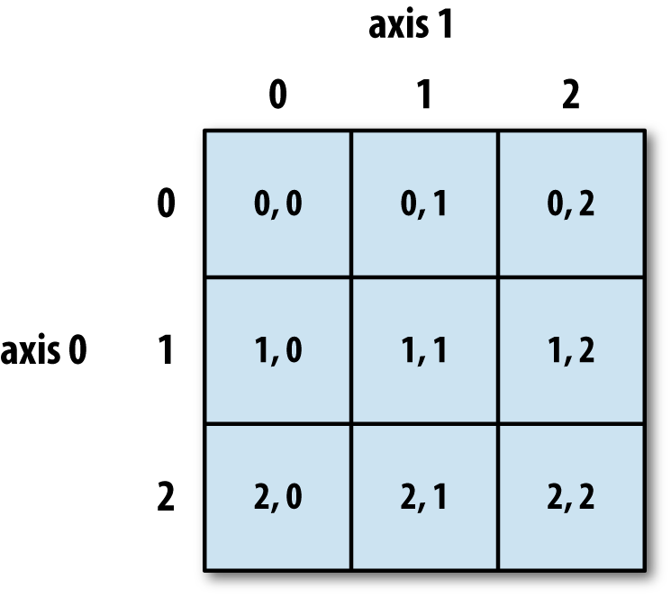 4  NumPy Basics: Arrays and Vectorized Computation - Python for Data