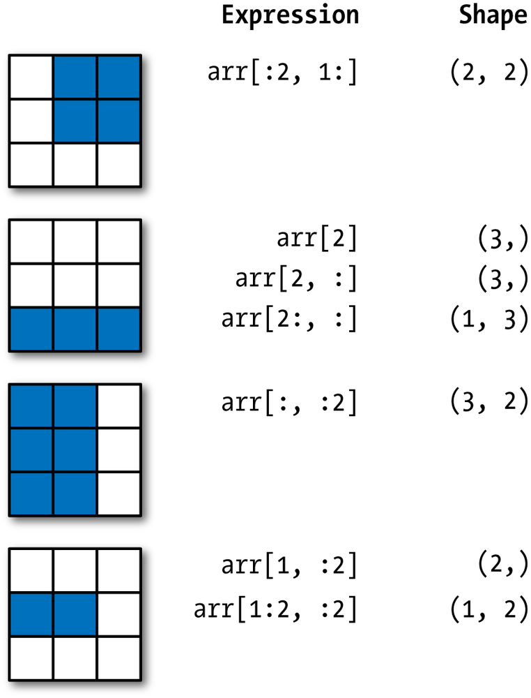4  NumPy Basics: Arrays and Vectorized Computation - Python