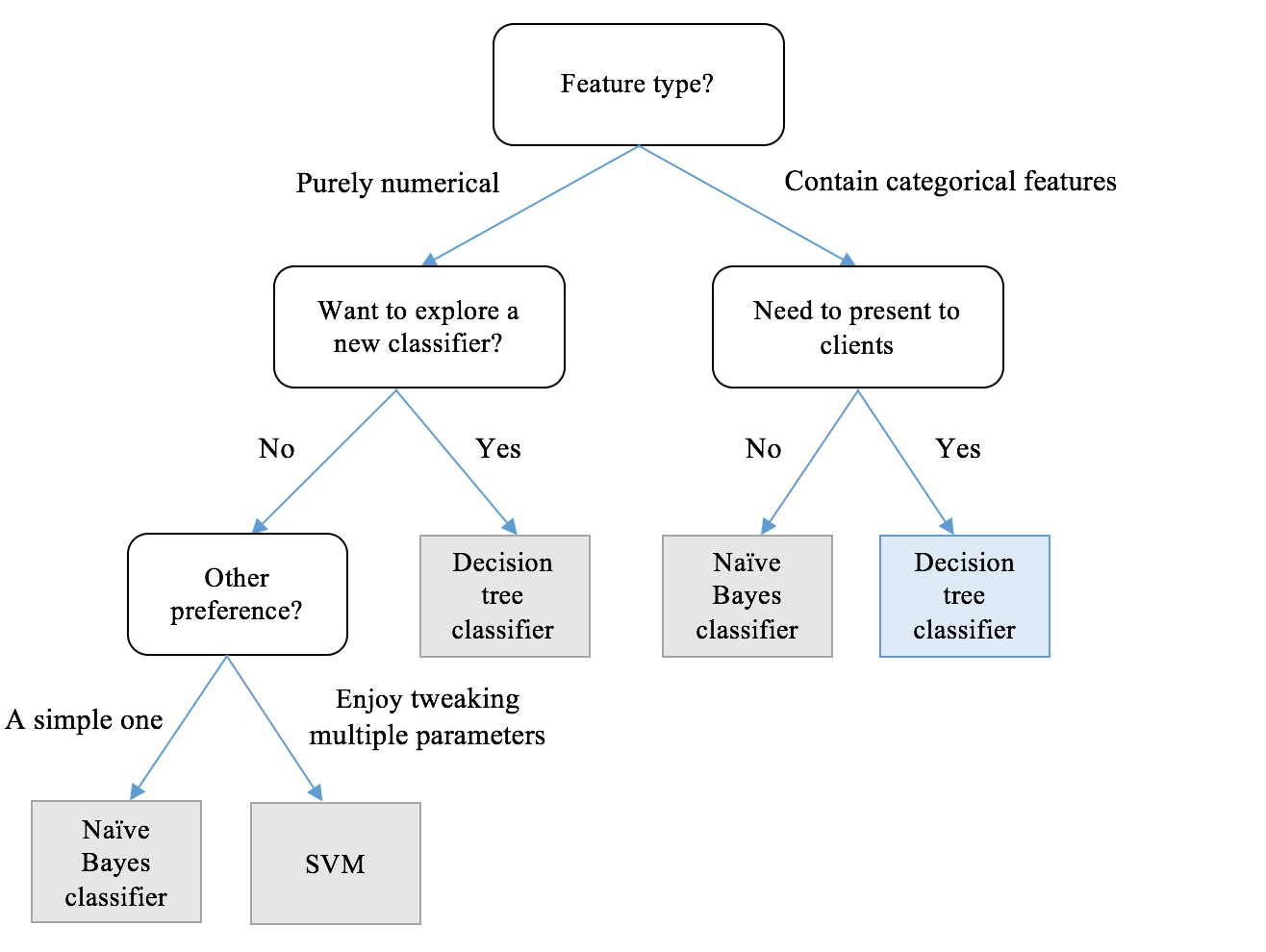 The decision tree is an example. Decision making methods 50