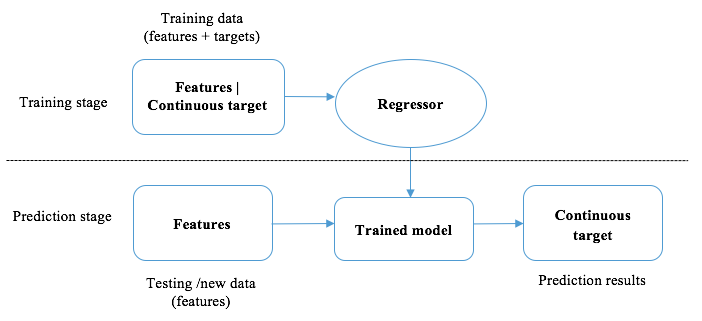 What is regression? - Python Machine Learning By Example [Book]