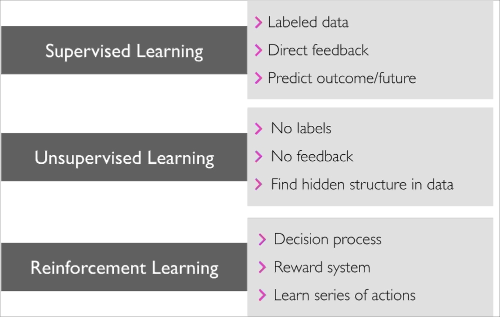 The three different types of machine learning