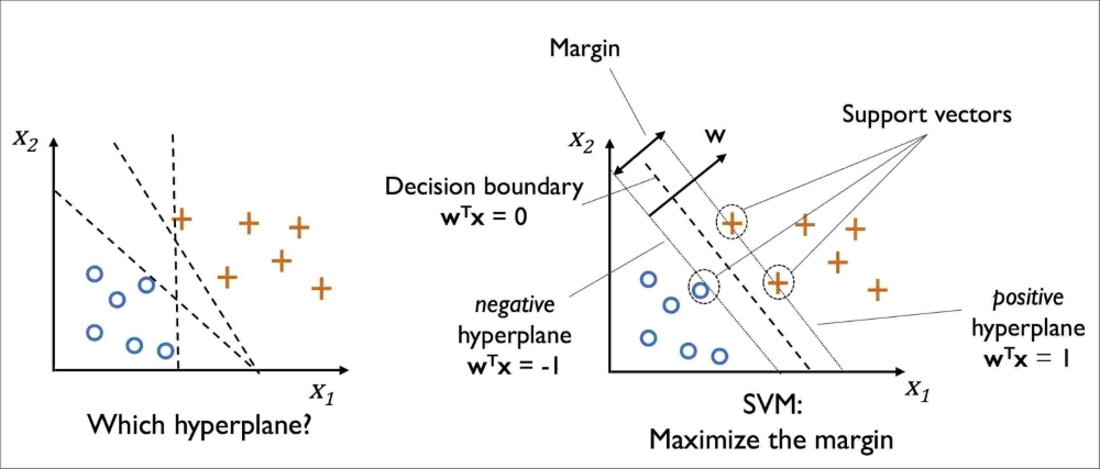 Maximum margin classification with support vector machines