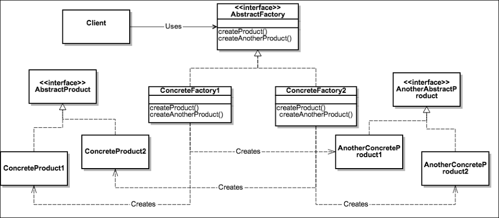 The Abstract Factory Pattern Python Master The Art Of Design Best Abstract Factory Pattern
