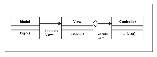 A Uml Class Diagram For The Mvc Design Pattern Python Master The