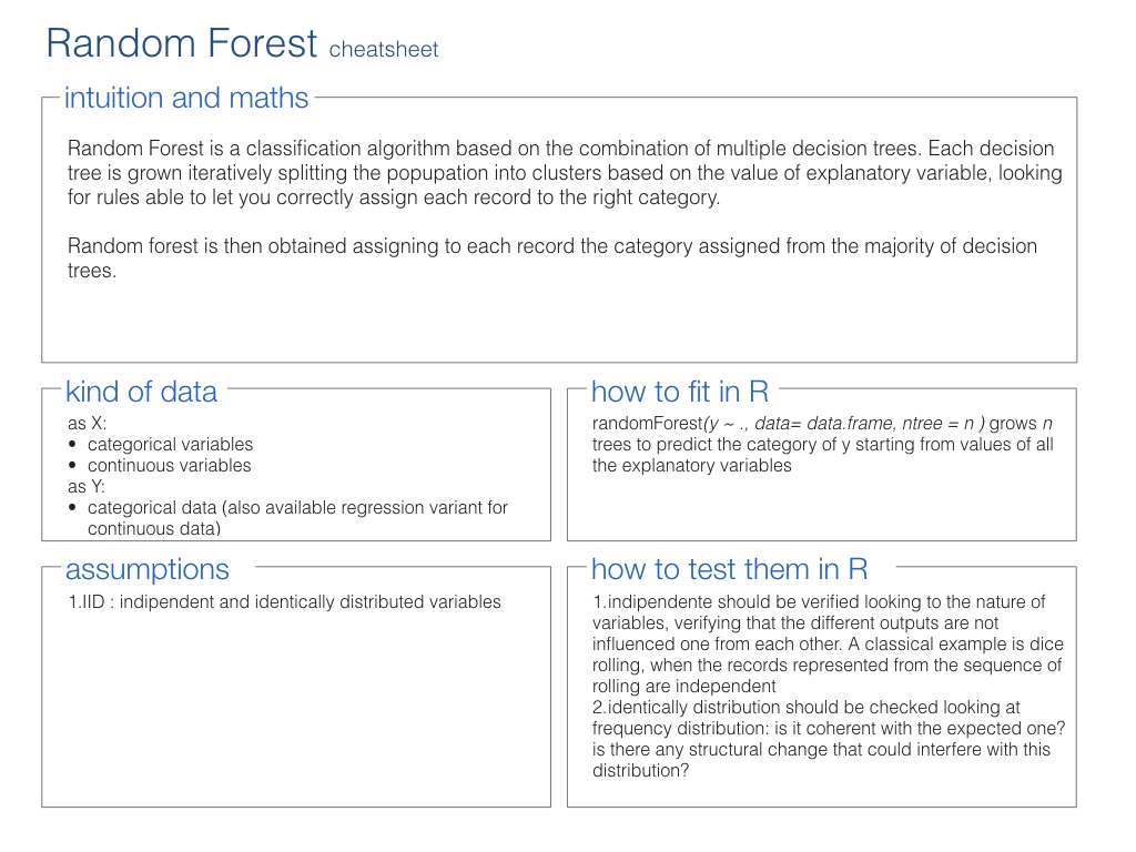 Random forest cheat sheet - R Data Mining [Book]