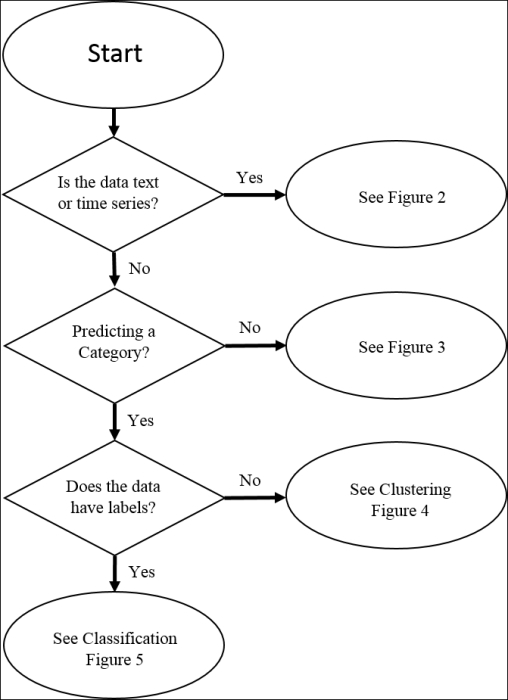 Learn algorithm and flowchart for char