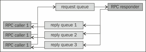 Using RPC with messaging