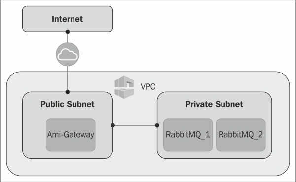 Creating a cluster with two EC2 instances