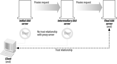 Client/server trust relationship in the end-to-end model