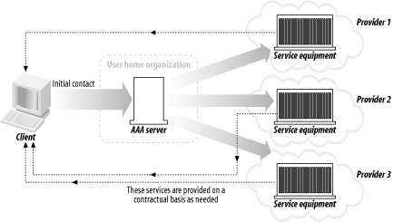 A model of distributed services