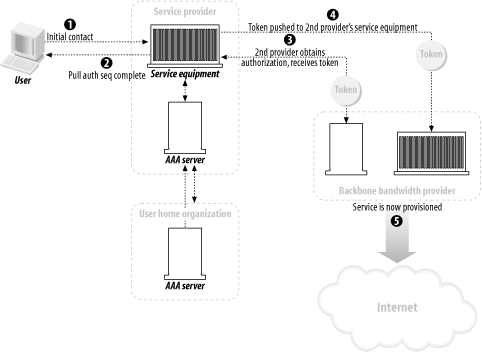 Using the push and pull authorization sequences to provide a user with distributed services