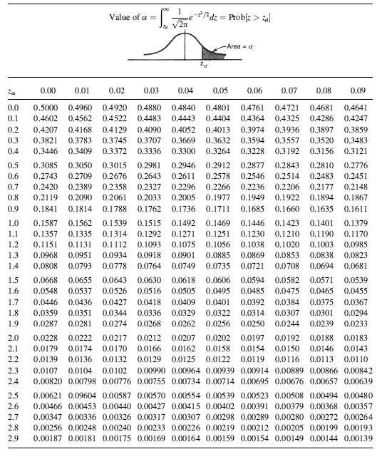 Appendix a statistical tables random data analysis and for Z table 99 percent