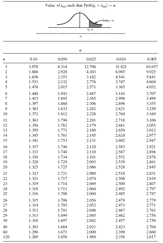 Appendix A: Statistical Tables - Random Data: Analysis and Measurement ...