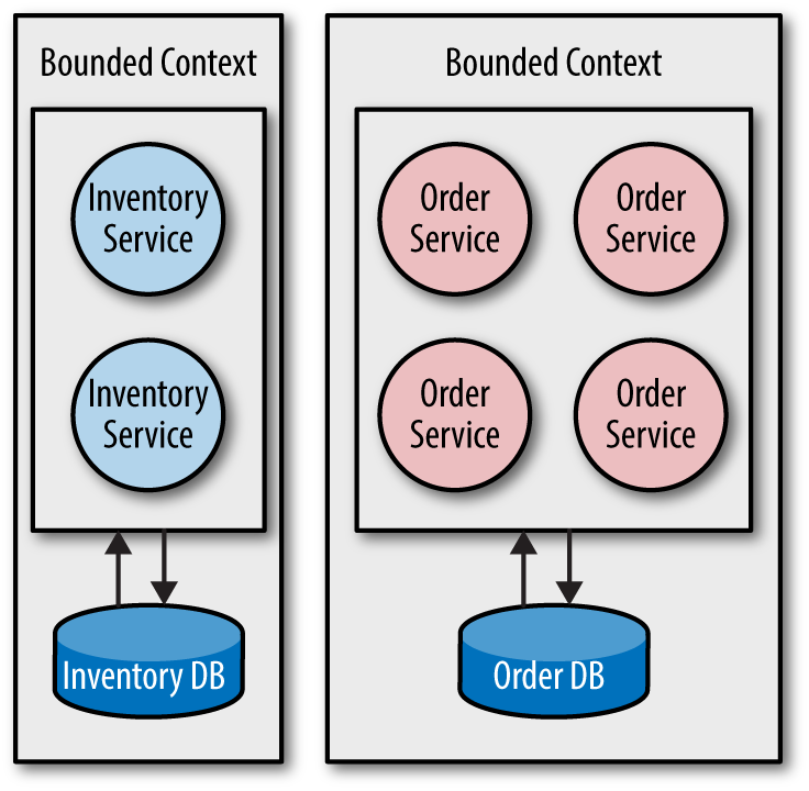 Let the bounded context define the service boundary