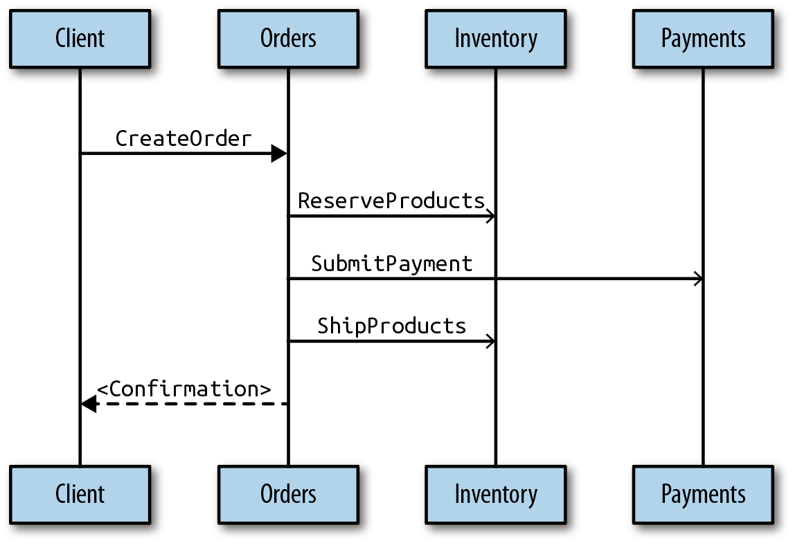 The flow of commands in the order management sample use case
