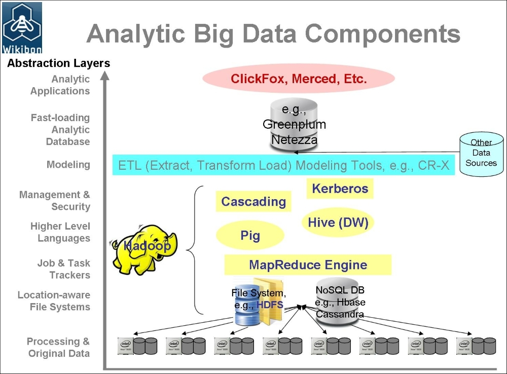Components of the Big Data ecosystem - Real-Time Big Data