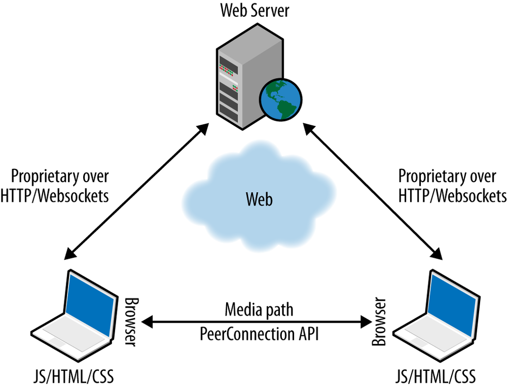 The WebRTC Triangle