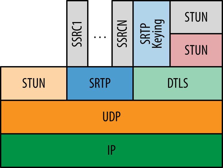 The WebRTC protocol stack