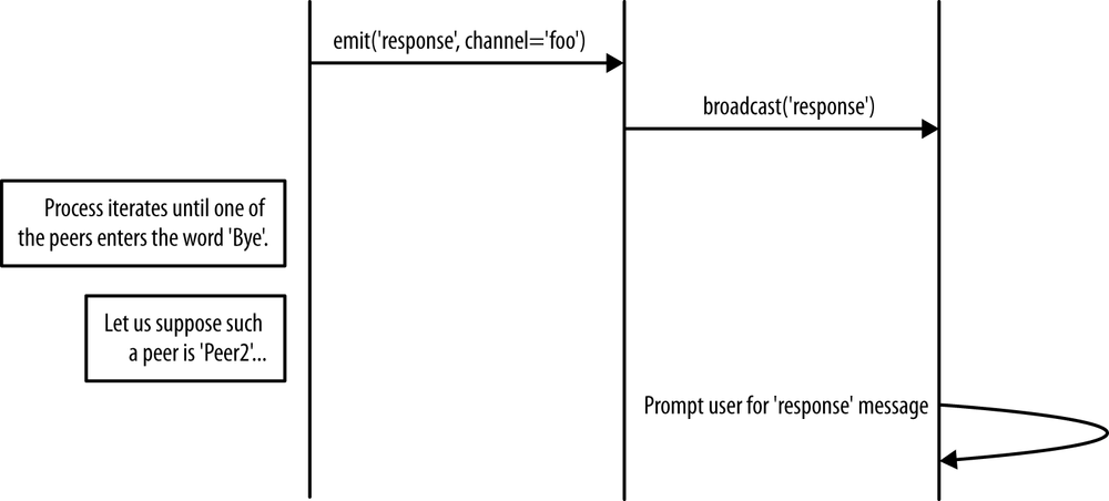 4  The Need for a Signaling Channel - Real-Time Communication with