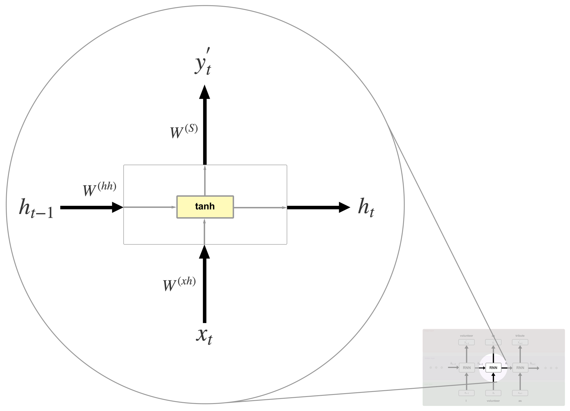 Training the model - Recurrent Neural Networks with Python Quick