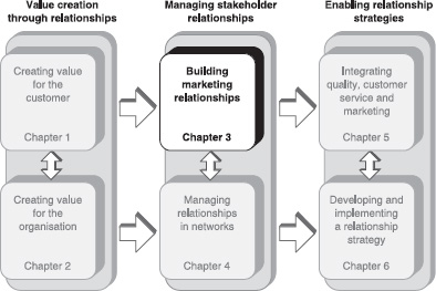 six markets model of relationship marketing marketing essay Relationship marketing  social, structural, as tools to use in b2b and b2c markets database marketing and the 3 r  customer relationship management .