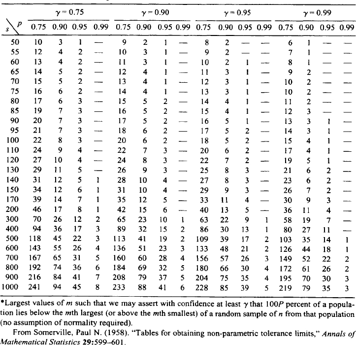 Appendix c statistical tables reliability modeling for K table for normal distribution