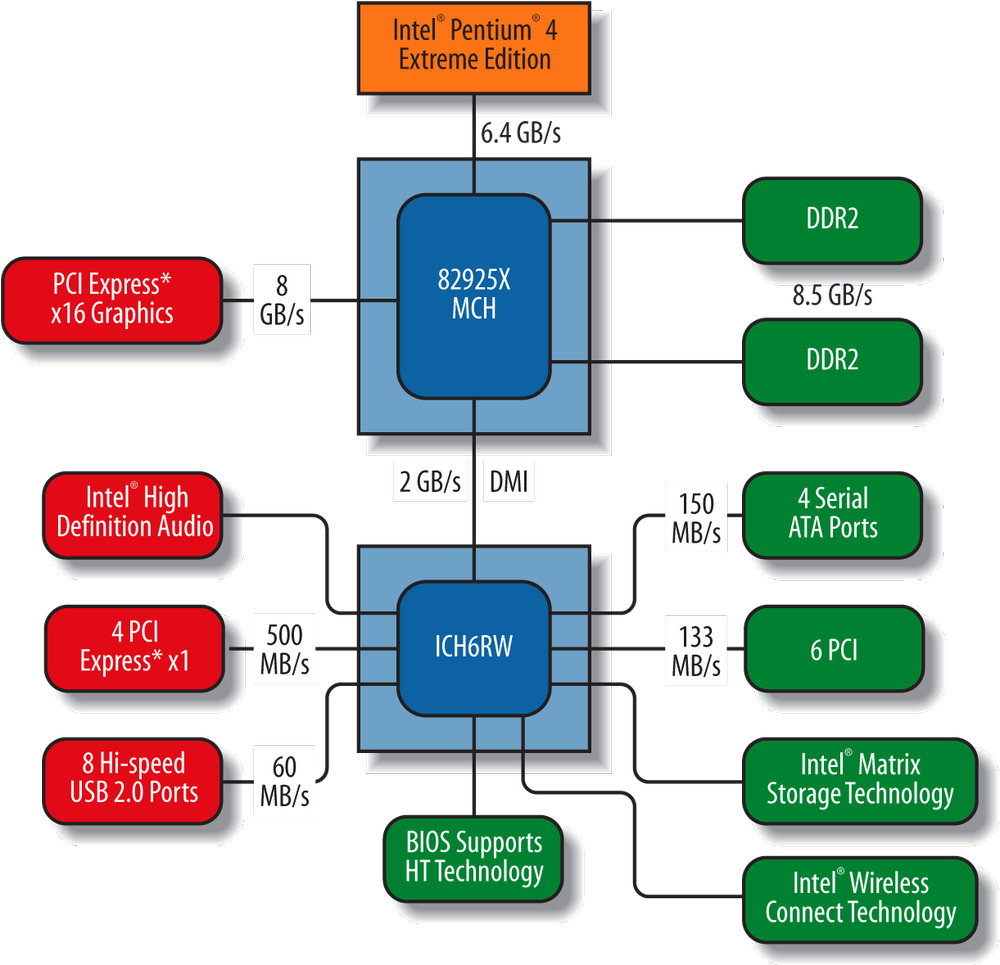 Block diagram of the Intel 925X chipset (image courtesy of Intel Corporation)