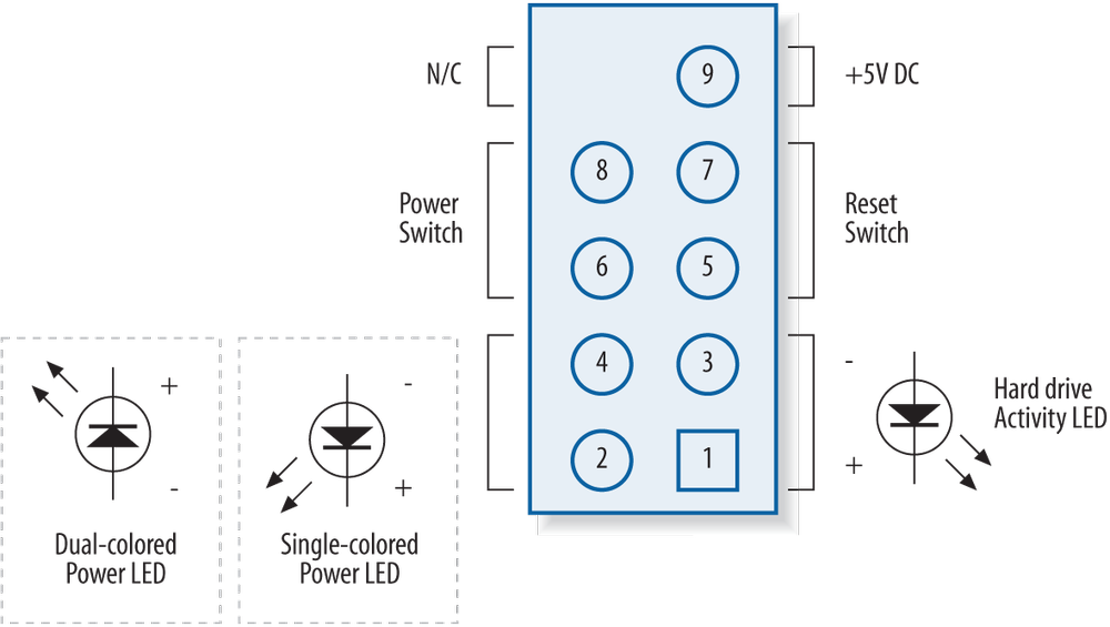 Typical front panel connector pinouts (image courtesy of Intel Corporation)