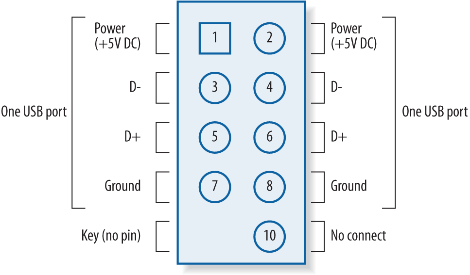Typical front-panel USB connector pinouts (image courtesy of Intel Corporation)