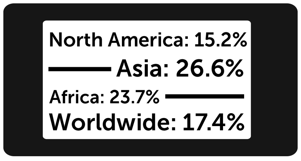 Global web traffic from mobile devices, with some data by continent, as reported by http://bit.ly/rt-mash[Mashable in August 2013]