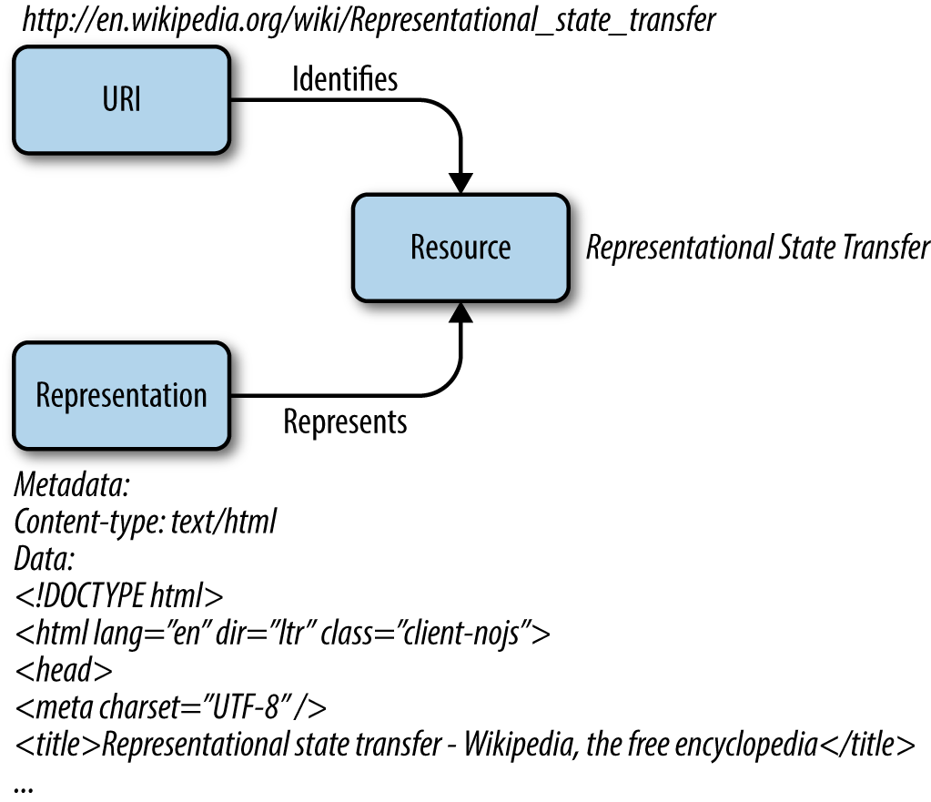 1 From Hypertext To Hyperdata Restful Rails Development Book Functional Flow Block Diagram Wikipedia The Free Encyclopedia Figure Rest Architectures Interact With Resources Identified By Uris Exchanging Data Representations Html Xml Json Etc
