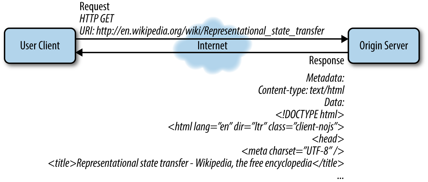 1 From Hypertext To Hyperdata Restful Rails Development Book Functional Flow Block Diagram Wikipedia The Free Encyclopedia Figure 4 Client Makes An Http Get Request And Receives Html Document In Response Server