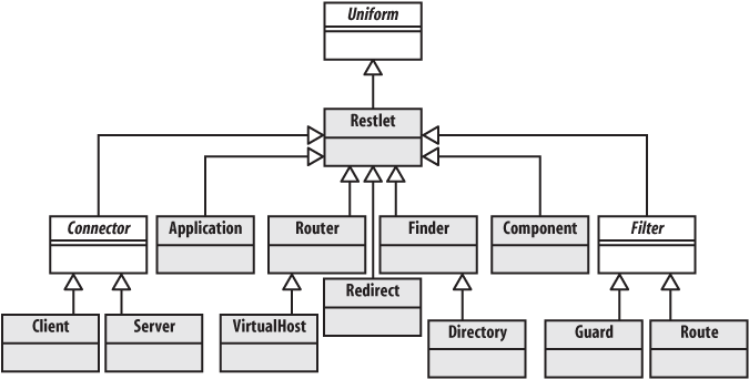 The Restlet class hierarchy