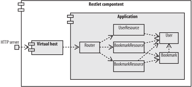 Restlet architecture of the social bookmarking application