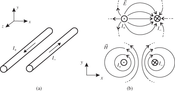 3.1 Transmission Line Theory - RF and Microwave Engineering ...