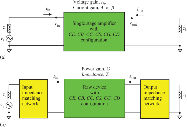 Chapter 5: Impedance and Gain of a Raw Device - RF Circuit Design