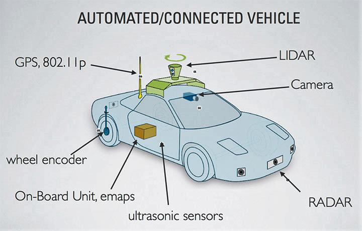 Functional block diagram of a typical self-driving car - ROS ...