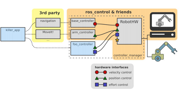 How the ROS controller interacts with Gazebo - ROS