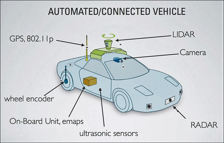 Functional Block Diagram Of A Typical Self Driving Car