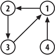 The set {1,2,3,4} graphed according to the connection hash