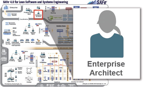 Enterprise Architect - SAFe® 4 0 Reference Guide: Scaled