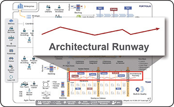 Architectural Runway - SAFe 4 5 Reference Guide: Scaled